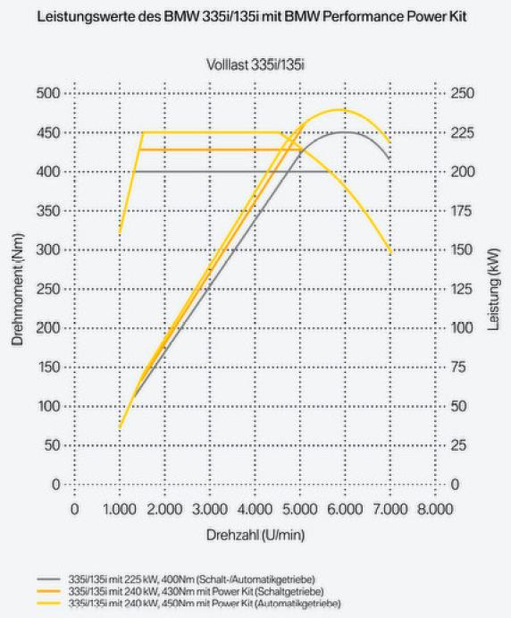 Leistungsdiagramm Zum N54 X35i Von Bmw Performance